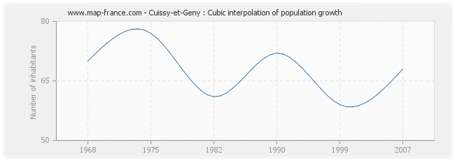 Cuissy-et-Geny : Cubic interpolation of population growth