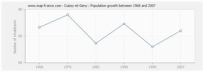 Population Cuissy-et-Geny