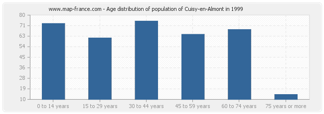 Age distribution of population of Cuisy-en-Almont in 1999