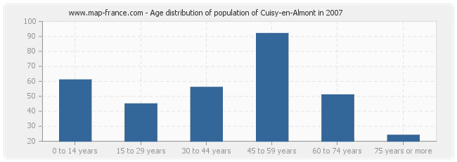 Age distribution of population of Cuisy-en-Almont in 2007