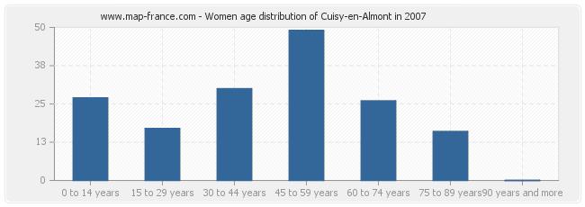 Women age distribution of Cuisy-en-Almont in 2007