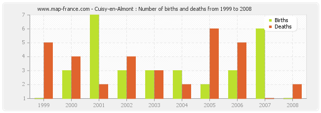 Cuisy-en-Almont : Number of births and deaths from 1999 to 2008
