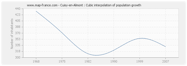 Cuisy-en-Almont : Cubic interpolation of population growth