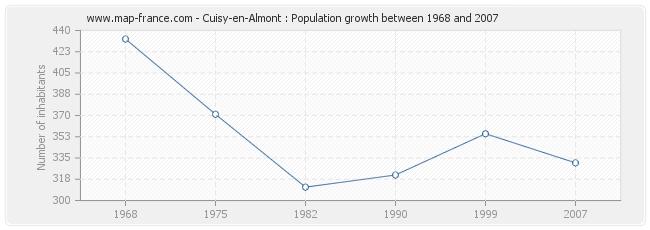 Population Cuisy-en-Almont