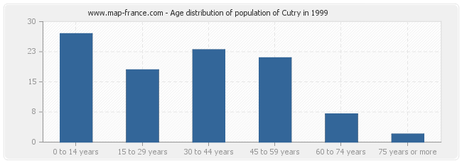 Age distribution of population of Cutry in 1999