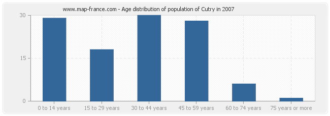 Age distribution of population of Cutry in 2007