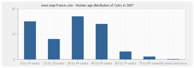 Women age distribution of Cutry in 2007