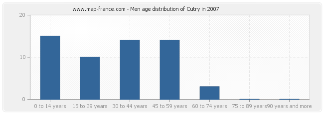 Men age distribution of Cutry in 2007