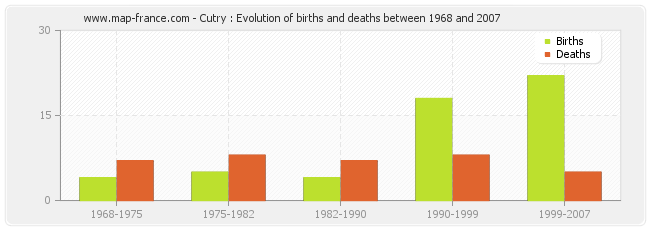 Cutry : Evolution of births and deaths between 1968 and 2007