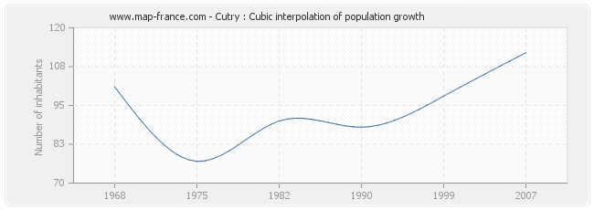 Cutry : Cubic interpolation of population growth