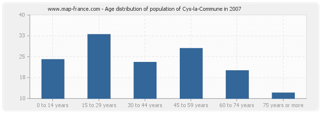 Age distribution of population of Cys-la-Commune in 2007