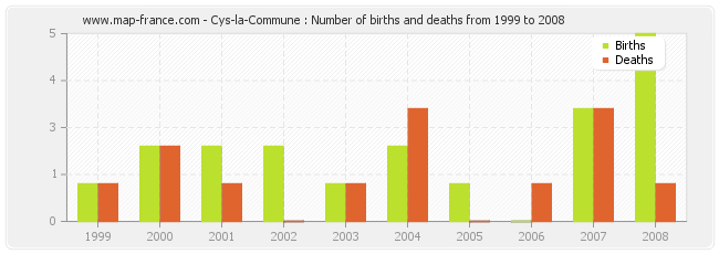 Cys-la-Commune : Number of births and deaths from 1999 to 2008