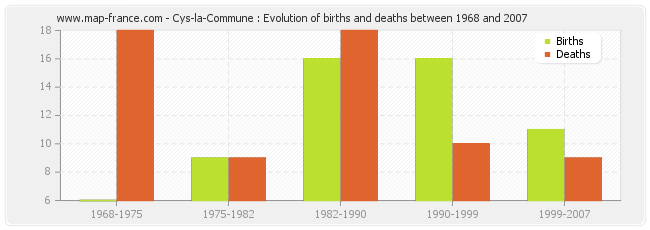 Cys-la-Commune : Evolution of births and deaths between 1968 and 2007