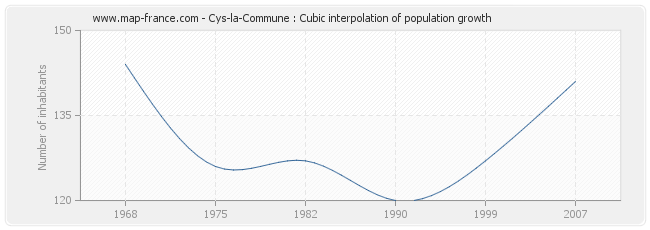 Cys-la-Commune : Cubic interpolation of population growth