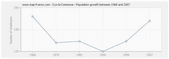 Population Cys-la-Commune