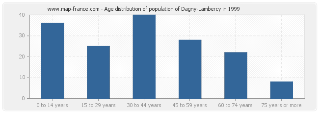 Age distribution of population of Dagny-Lambercy in 1999