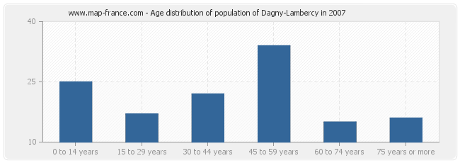Age distribution of population of Dagny-Lambercy in 2007