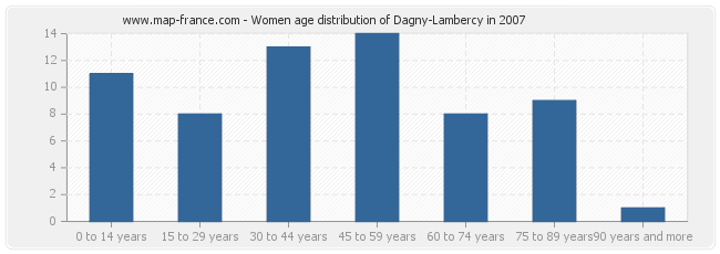 Women age distribution of Dagny-Lambercy in 2007