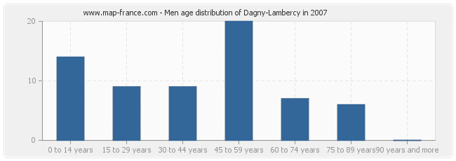 Men age distribution of Dagny-Lambercy in 2007