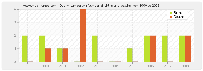 Dagny-Lambercy : Number of births and deaths from 1999 to 2008