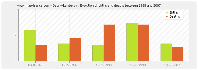 Dagny-Lambercy : Evolution of births and deaths between 1968 and 2007