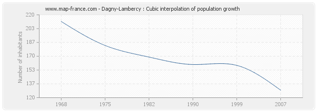 Dagny-Lambercy : Cubic interpolation of population growth