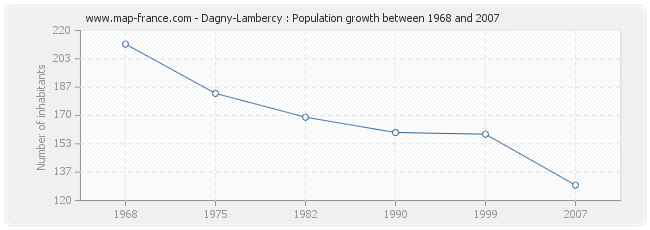 Population Dagny-Lambercy