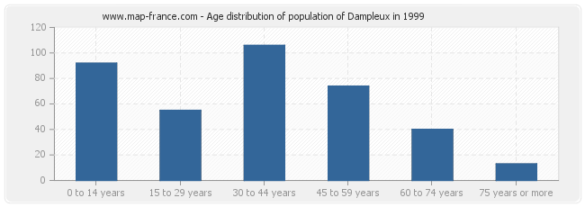 Age distribution of population of Dampleux in 1999