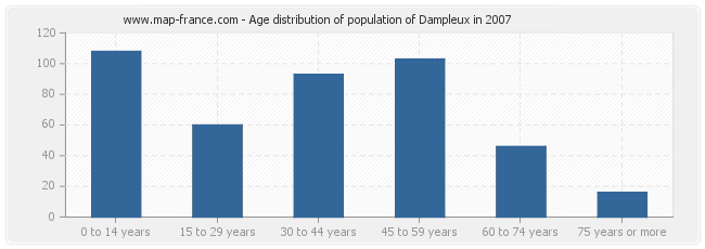 Age distribution of population of Dampleux in 2007