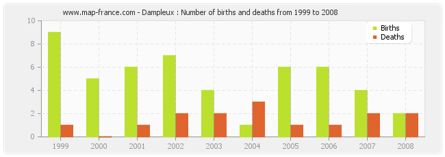 Dampleux : Number of births and deaths from 1999 to 2008