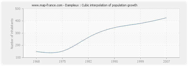 Dampleux : Cubic interpolation of population growth