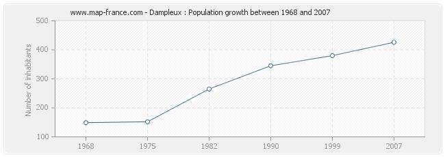 Population Dampleux