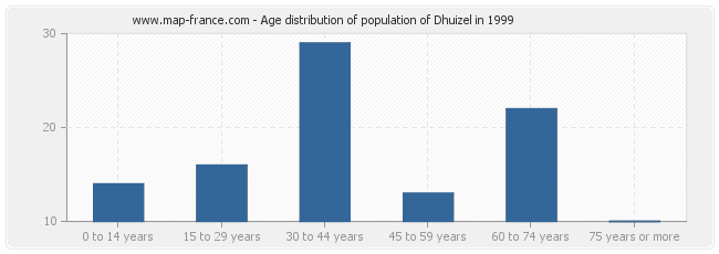 Age distribution of population of Dhuizel in 1999