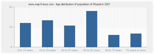 Age distribution of population of Dhuizel in 2007