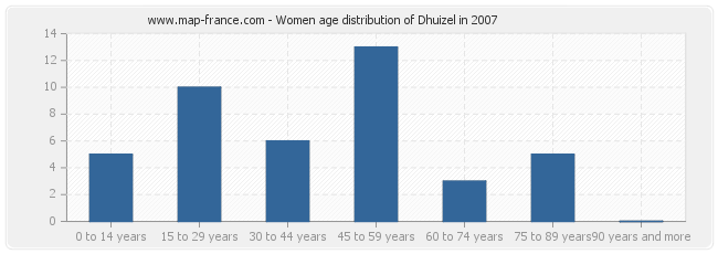 Women age distribution of Dhuizel in 2007