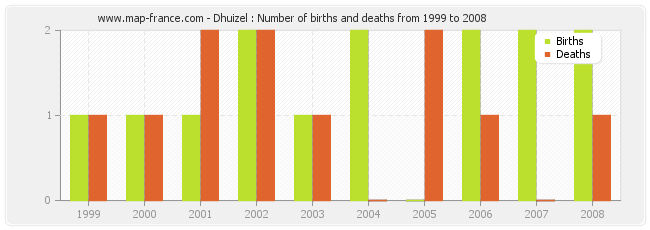 Dhuizel : Number of births and deaths from 1999 to 2008