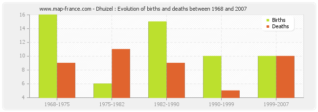 Dhuizel : Evolution of births and deaths between 1968 and 2007