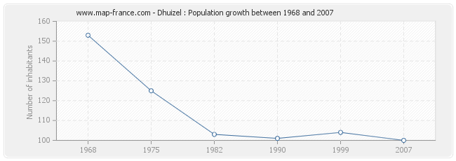 Population Dhuizel
