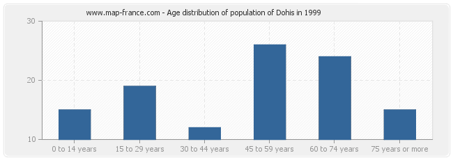 Age distribution of population of Dohis in 1999