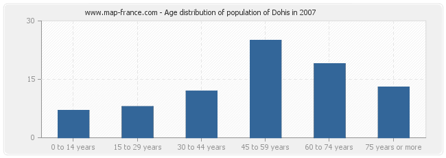 Age distribution of population of Dohis in 2007