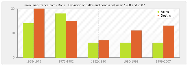Dohis : Evolution of births and deaths between 1968 and 2007