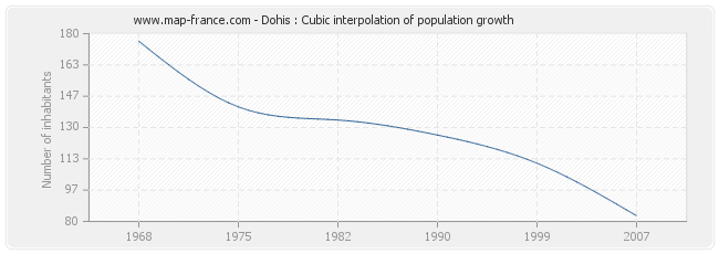 Dohis : Cubic interpolation of population growth