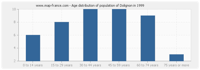 Age distribution of population of Dolignon in 1999