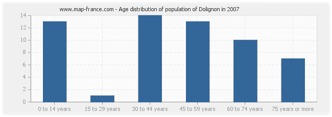 Age distribution of population of Dolignon in 2007