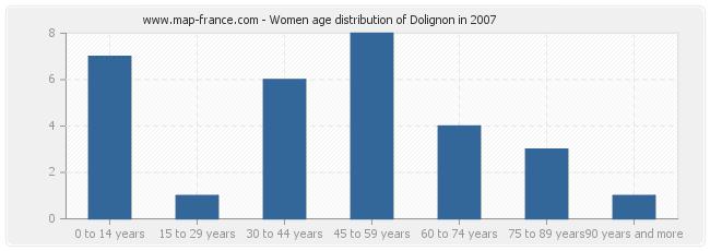 Women age distribution of Dolignon in 2007