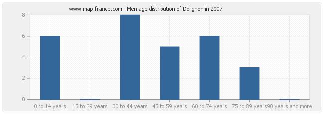 Men age distribution of Dolignon in 2007