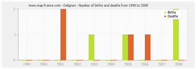 Dolignon : Number of births and deaths from 1999 to 2008