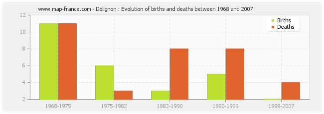 Dolignon : Evolution of births and deaths between 1968 and 2007