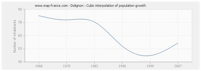 Dolignon : Cubic interpolation of population growth