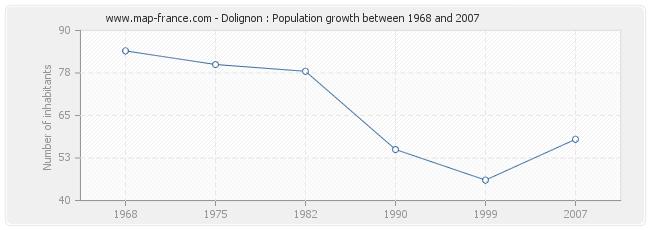 Population Dolignon